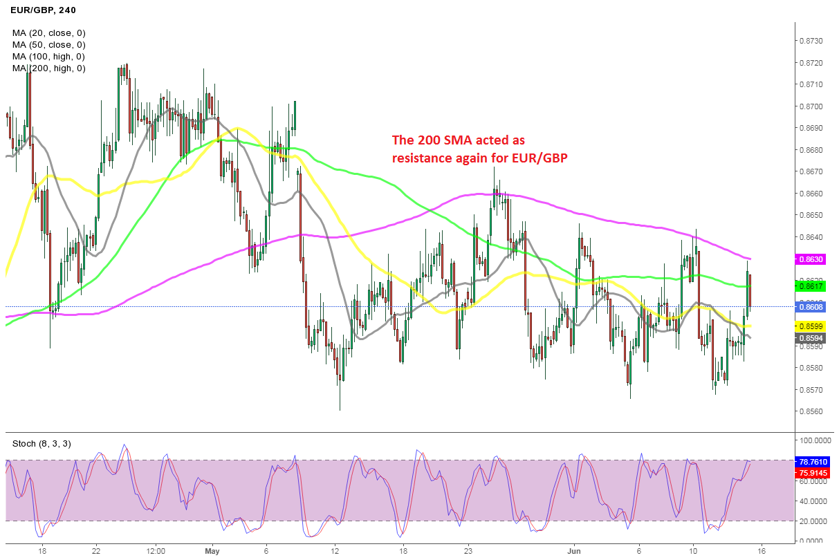 Shorting EUR/GBP, as UK Earnings Jump to 20 Year Highs