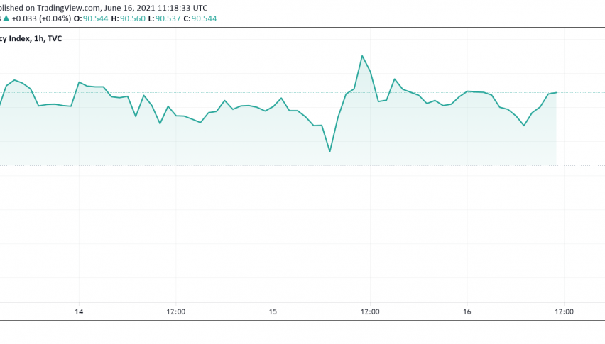 US Dollar Fails to React to Retail Sales, All Eyes on FOMC