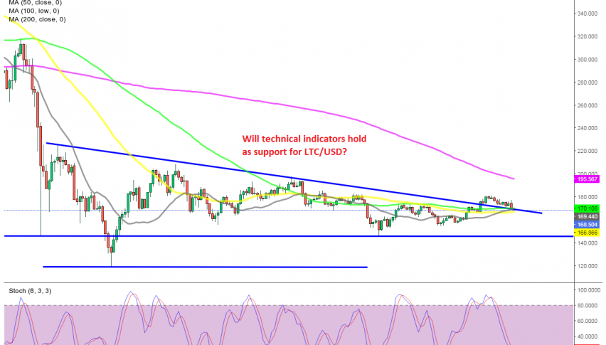 Litecoin facing the main test as it slides lower