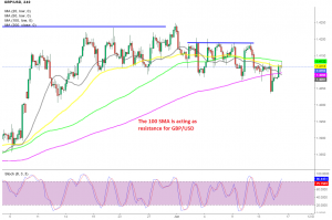 Is the climb over for GBP/USD?