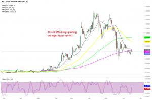BAT token remains bearish below all moving averages
