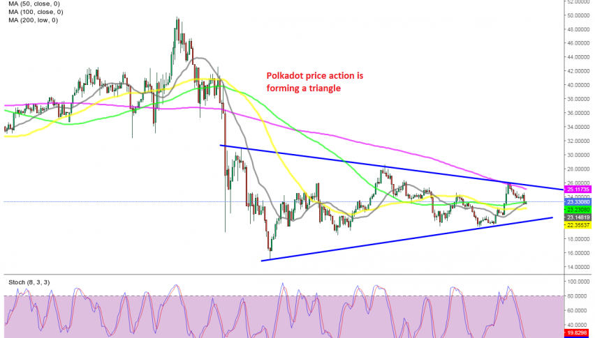 If the 100 SMA holds as support, then the triangle will likely break to the upside for Polkadot