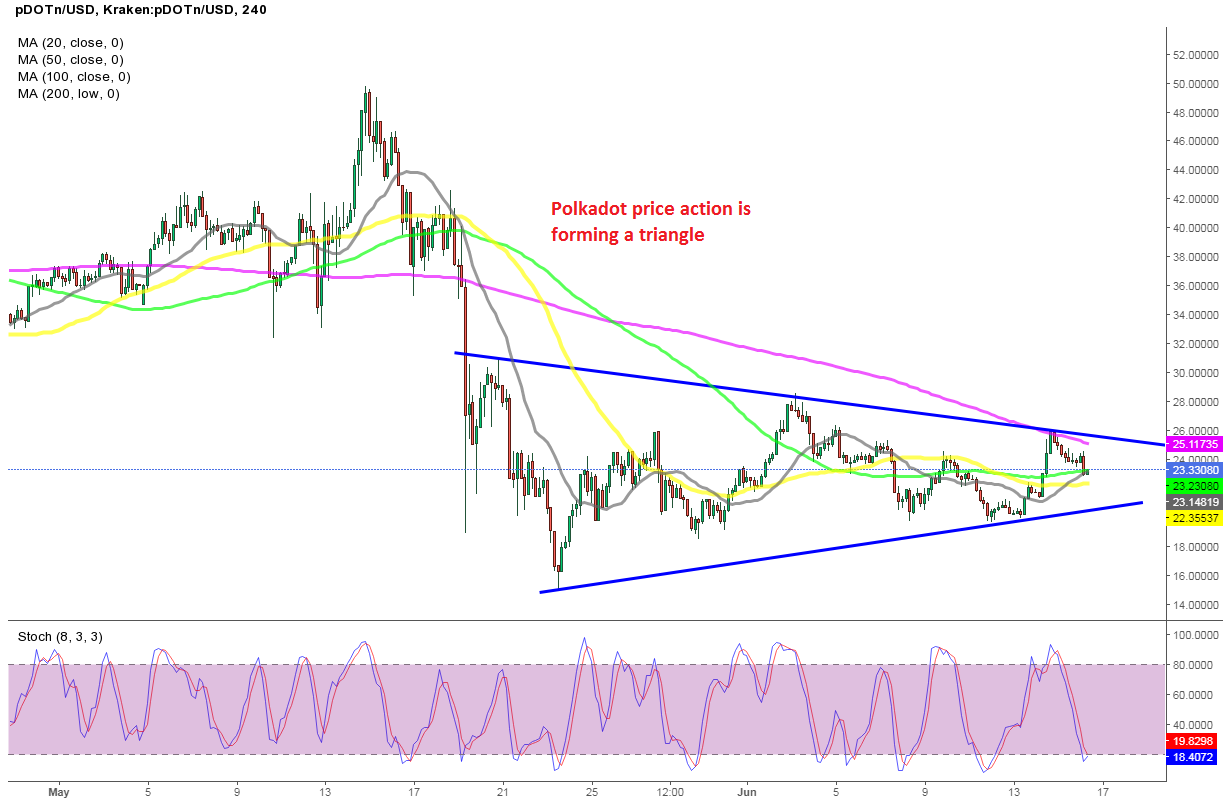 Polkadot to Break Out of the Triangle Soon?