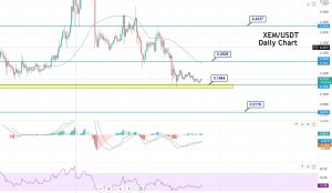 NEM (XEM) Price Prediction for 2021: Can Triple Bottom Support $0.1453 Trigger Buying?