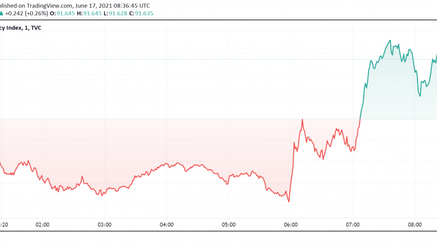 US Dollar Still Riding on Optimism From FOMC - Rate Hike in 2023?