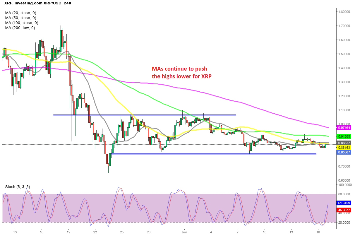 Ripple Coin XRP Remains Weak, Unable to Push Above MAs