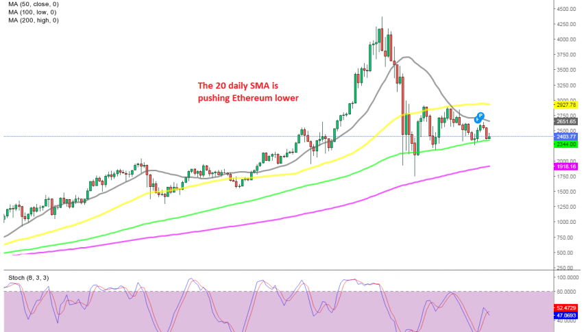 The 100 SMA is pushing the lows higher though