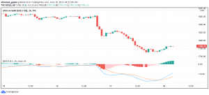 Gold Improves, But Set to Post Worst Performance Since March 2020