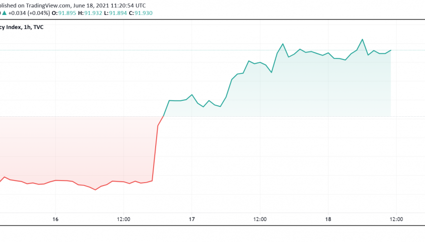 US Dollar Index DXY Back Above 91 - Markets Cheer FOMC Statement