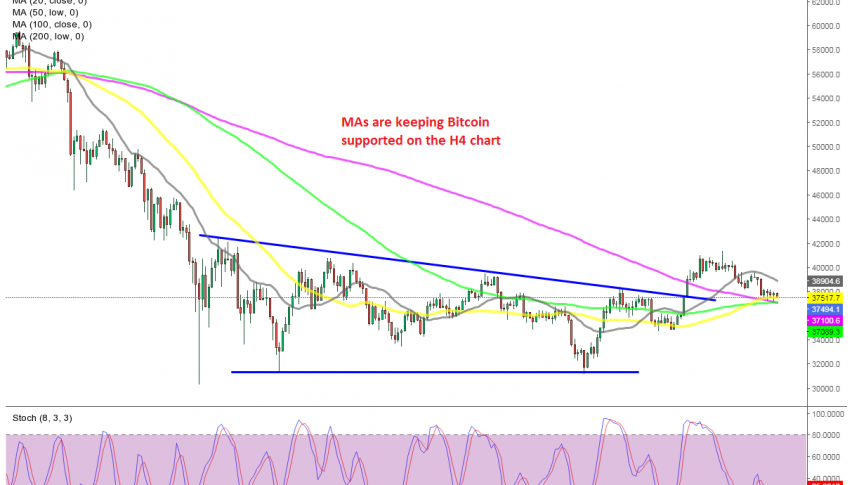 Seems like MAs have turned into support for BTC/USD