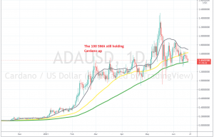 Will the pullback end at the 100 SMA again for Cardano?