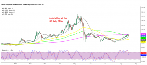 Zcash finding it difficult to resume the bullish trend
