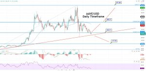 AAVE (AAVE) Price Prediction for 2021: Can Upward Trendline Support at $250?