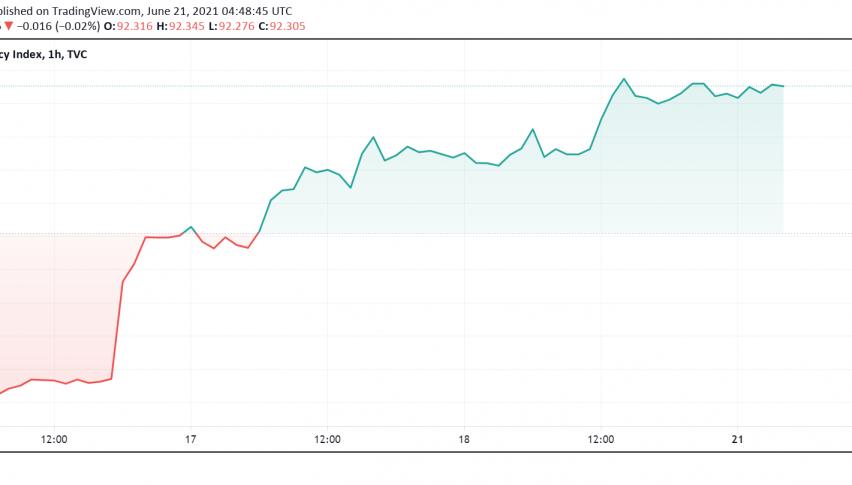 US Dollar Still Trading on a High as Markets Expect Fed to Turn Hawkish Soon