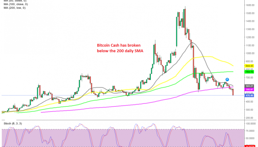 The decline continues for BCH/USD