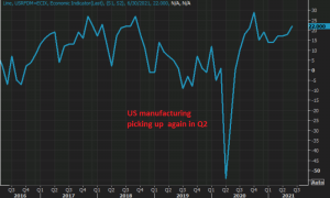 Manufacturing pulling the US economy up