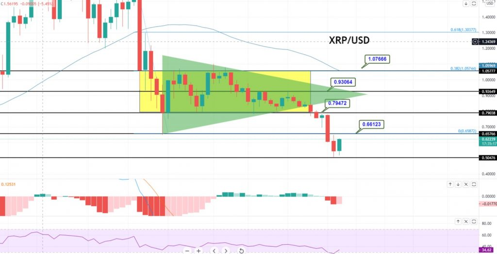 XRP/USD Taking a Bullish Correction - All Eyes on 0.6615 Resistance! - FX Leaders