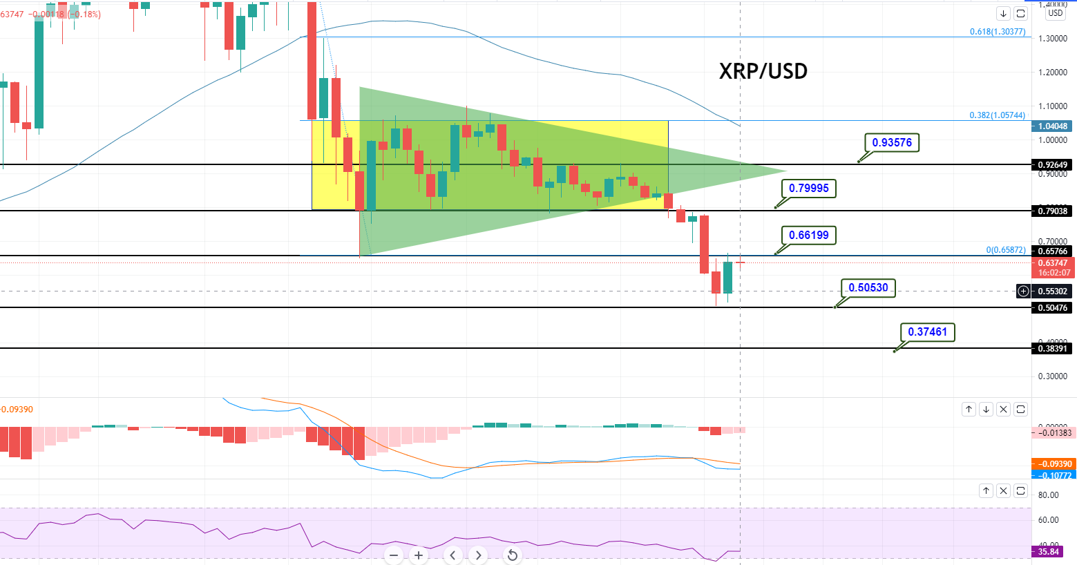 Bullish Engulfing Close for XRP/USD - Can it Drive the XRP towards $0.7995? - FX Leaders
