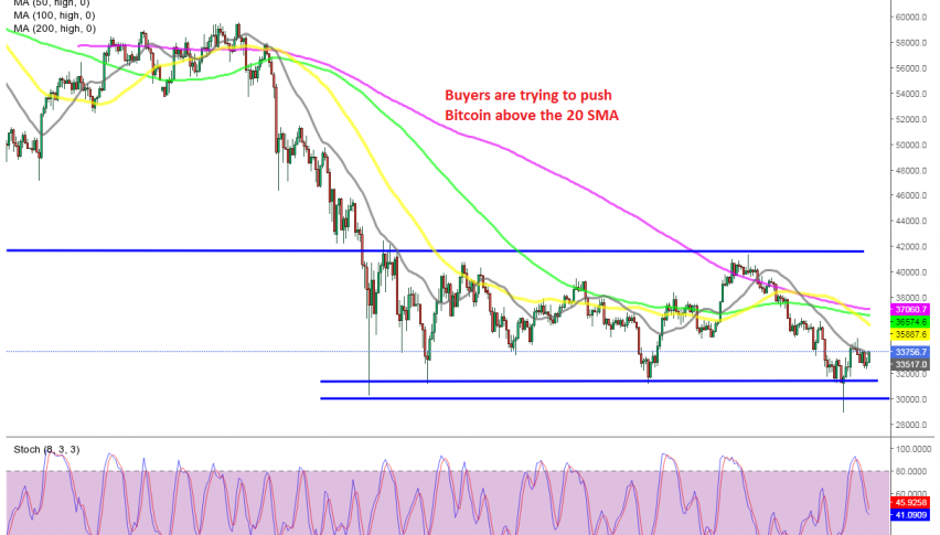 Is the trend turning bullish slowly in Bitcoin?