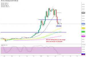 The breakout in Bitcoin was false this week
