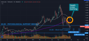 Can Chainlink (LINK) still recover with the infamous Death Cross looming?