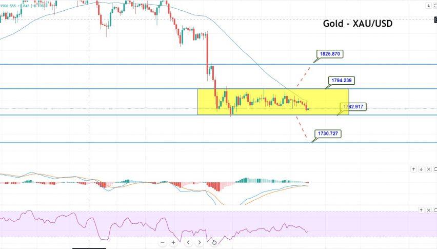 Gold 4 Hour Timeframe
