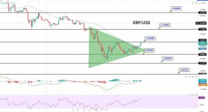 XRP/USD 4 Hour Chart