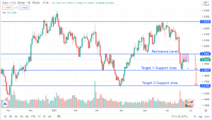 EUR/USD Approaches Key Level: Are Further Downsides Possible?