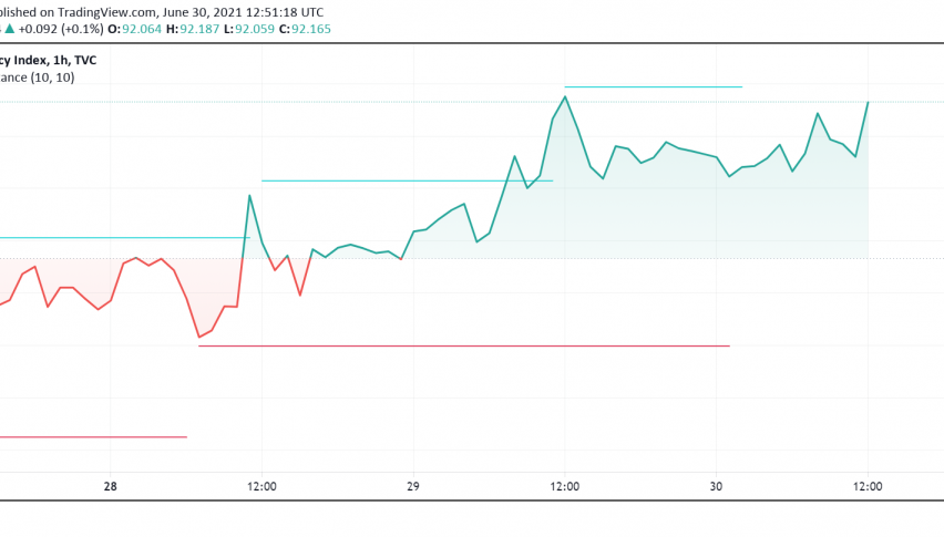 US Dollar Maintains Strength Amid Risk-off Mood in Markets