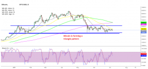 MAs and the support levels are squeezing BTC/USD into a corner