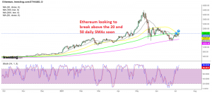 The 200 SMA held well as support for Ethereum