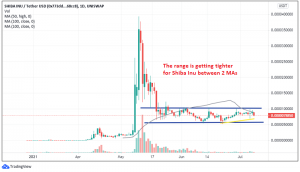 The breakout will likely be to the upside as Shiba coin gets squeezed