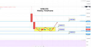 Shiba Inu (SHIB Price Prediction for 2021: Sideways Range Intact - Eyes on a Breakout