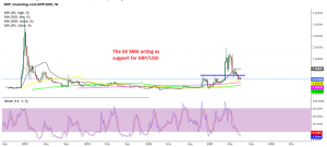 If MAs hold, the bullish trend will resume again soon