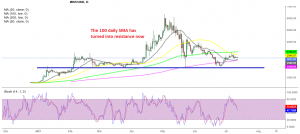 The 100 SMA rejected Maker last week on the daily chart
