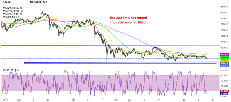 The last two retraces higher have ended below the 200 SMA