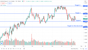 The Pound Steady Ahead of CPI Data – Should We Expect More Strength?