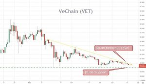 VeChain Price Prediction For 2021: Can Price Break the Downtrend?