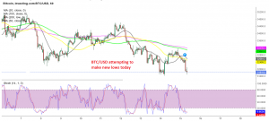 Bitcoin heading for the lows again after the failed attempt to turn bearish