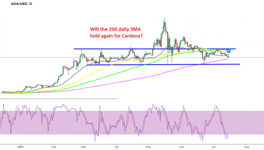 ADA/USD still sliding lower, but we'll be watching how it acts at the 200 SMA