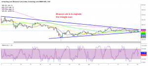 BNB/USD heading toward the tip of the triangle