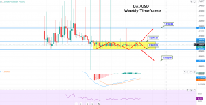 Dai (or DAI) Price Prediction for 2021 - DAI/USD Sideways Channel Intact