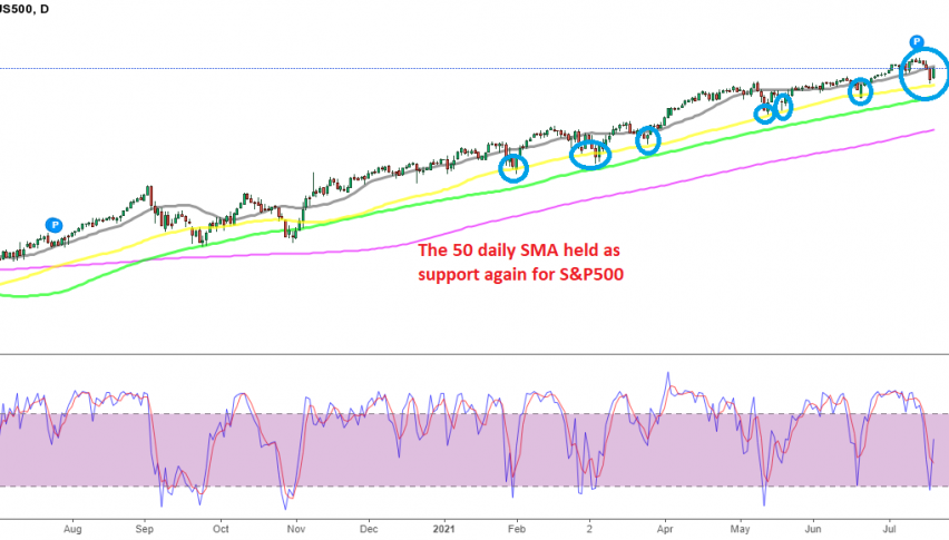 Buying S&P is becoming quite predictable now, with stochastic also helping