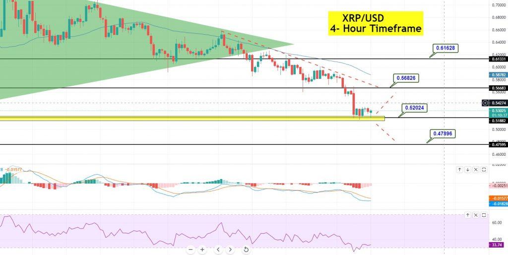Ripple (XRP/USD) Standstill at alt=