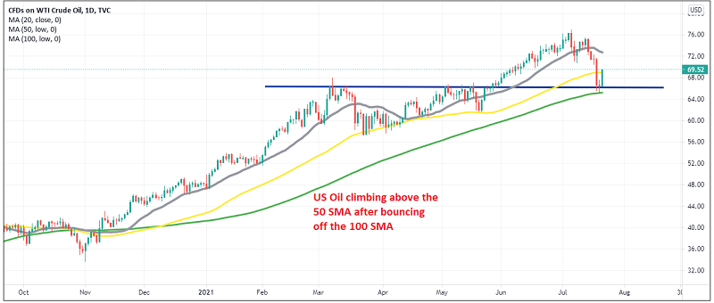 The pullback seems to be over for crude Oil on the daily chart