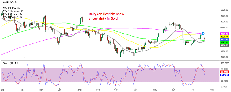 Stochastic is going down, but Gold remains within a tight range