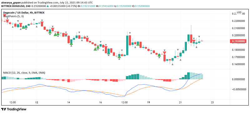 Dogecoin Surges – Musk, Coinbase Commerce Announcement Support