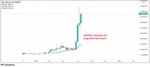 Axie Infinity AXS is the only crypto surging in July