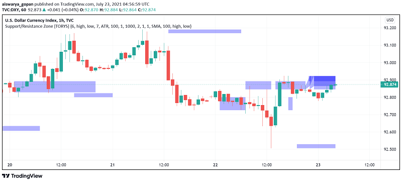 US Dollar Eases, Gives Back Almost All Gains of the Week as Sentiment Improves