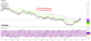 USD/CAD expected to bounce higher again soon